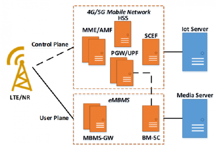 5GC enhanced with Mobile Backhaul Orchestrator